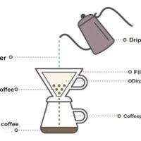 80.Why are there more and more people love the pour over coffee ?